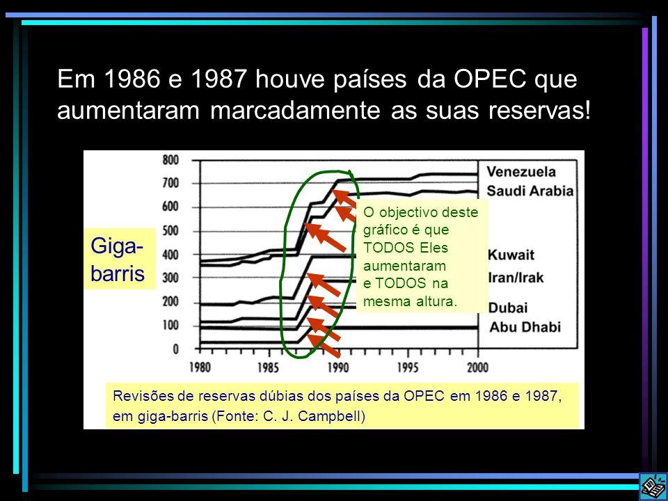 Em 1986 e 1987 houve países da OPEC que aumentaram marcadamente as suas reservas!