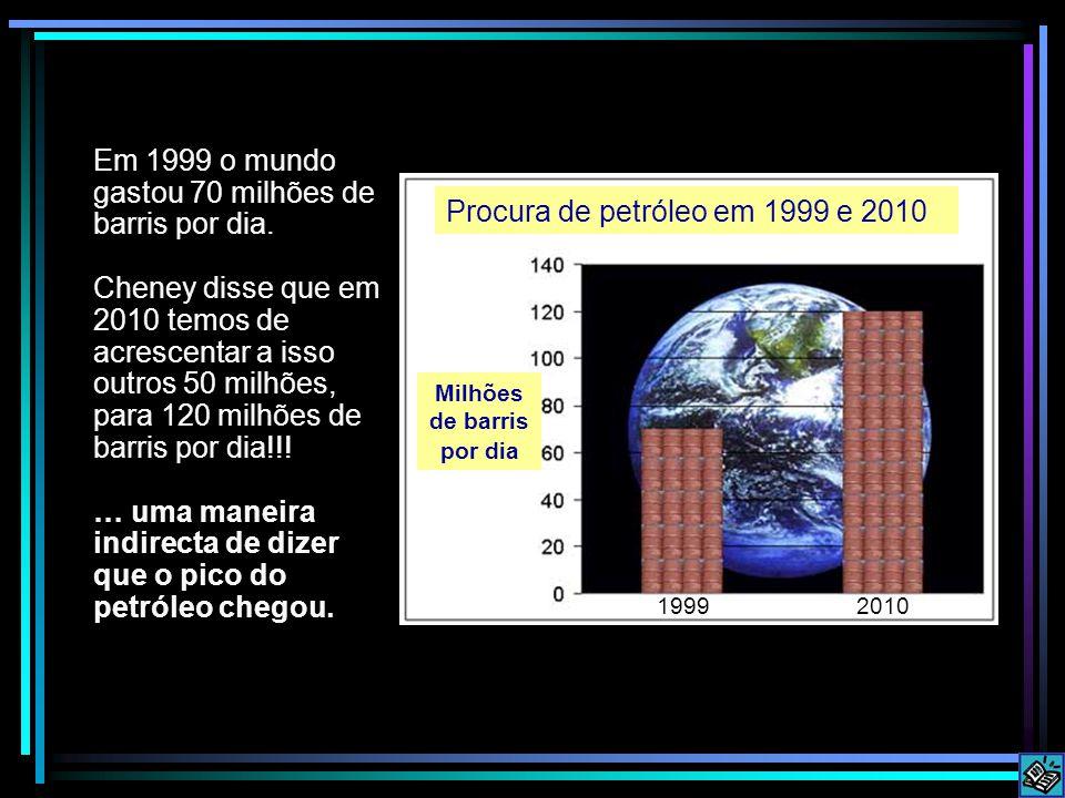 Milhões de barris por dia