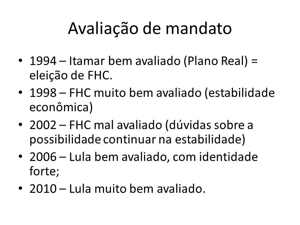 Avaliação de mandato 1994 – Itamar bem avaliado (Plano Real) = eleição de FHC. 1998 – FHC muito bem avaliado (estabilidade econômica)