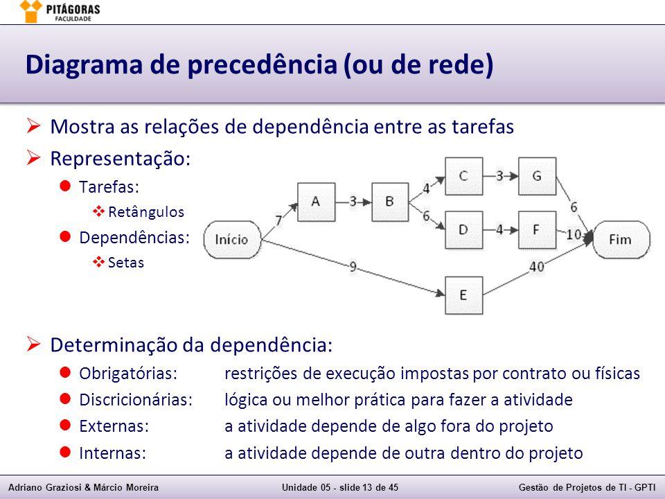 Diagrama de precedência (ou de rede)