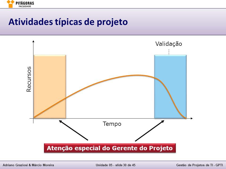 Atividades típicas de projeto