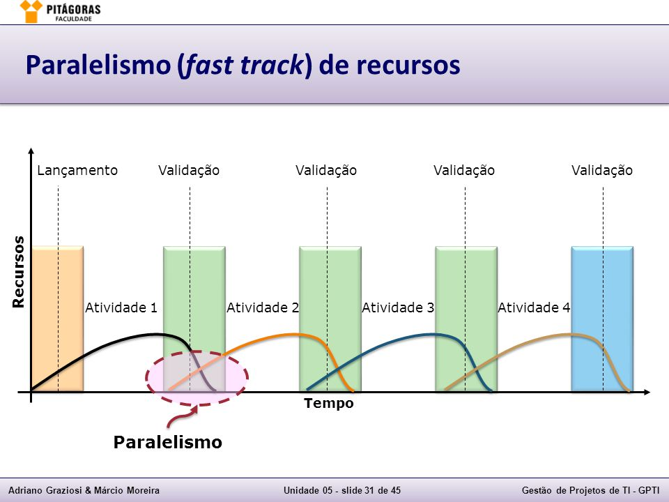 Paralelismo (fast track) de recursos