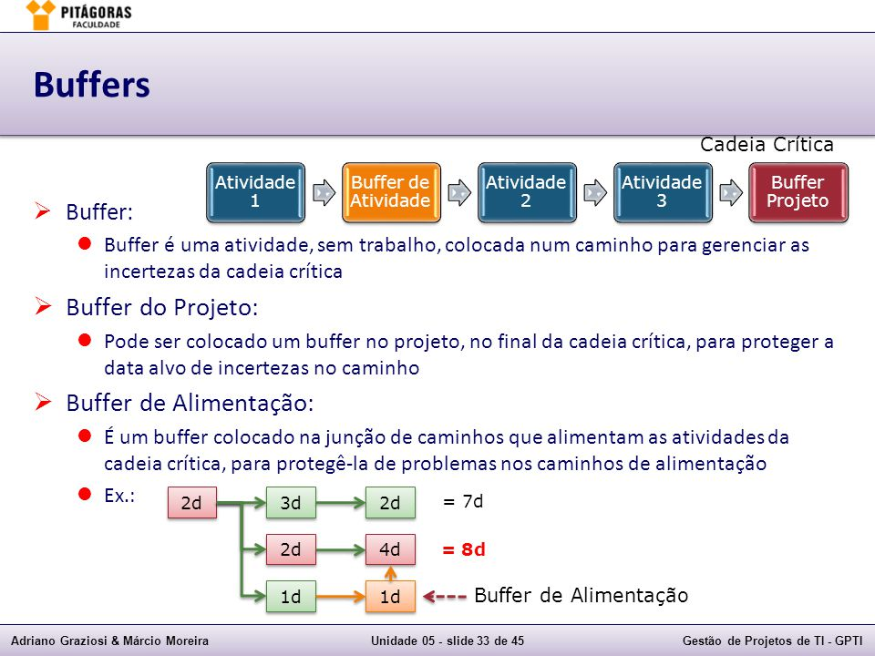 Buffers Buffer do Projeto: Buffer de Alimentação: Buffer: