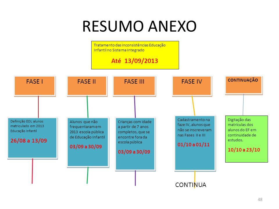 RESUMO ANEXO Até 13/09/2013 FASE I FASE II FASE III FASE IV CONTINUA