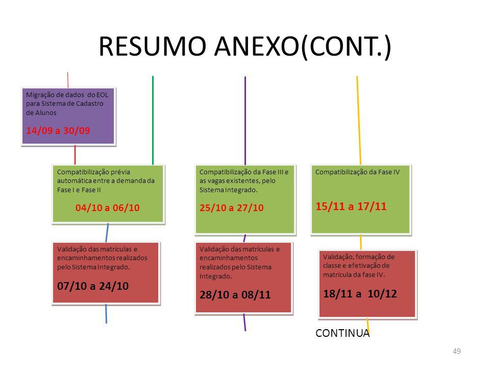 RESUMO ANEXO(CONT.) 15/11 a 17/11 07/10 a 24/10 28/10 a 08/11
