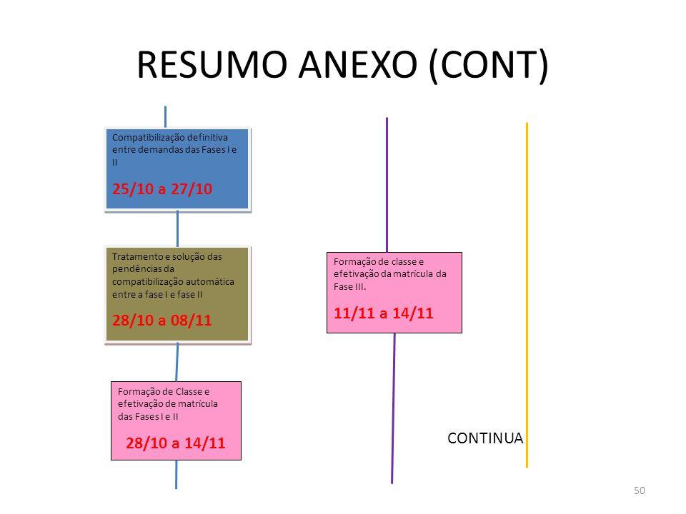 RESUMO ANEXO (CONT) 25/10 a 27/10 28/10 a 08/11 11/11 a 14/11