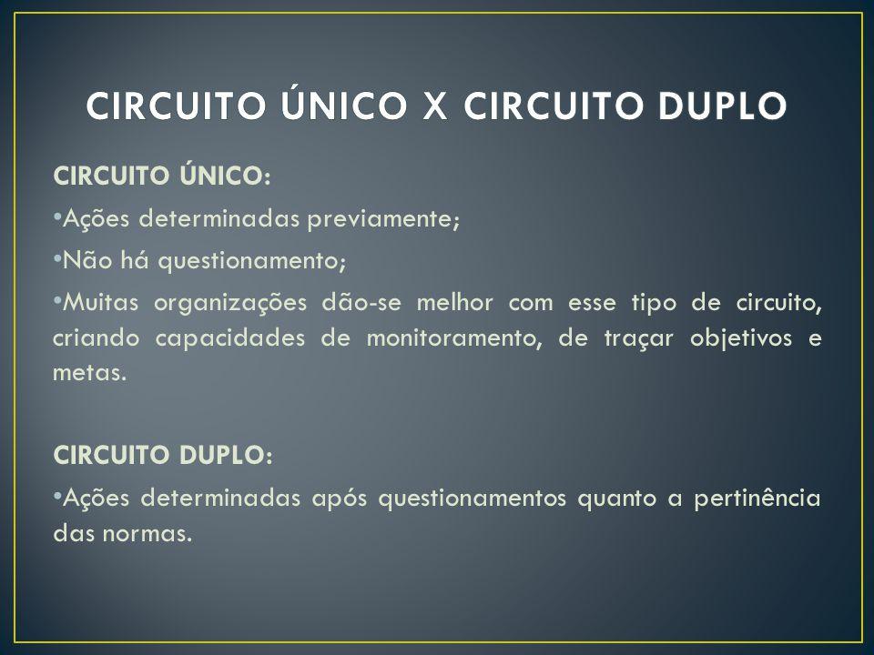 CIRCUITO ÚNICO X CIRCUITO DUPLO