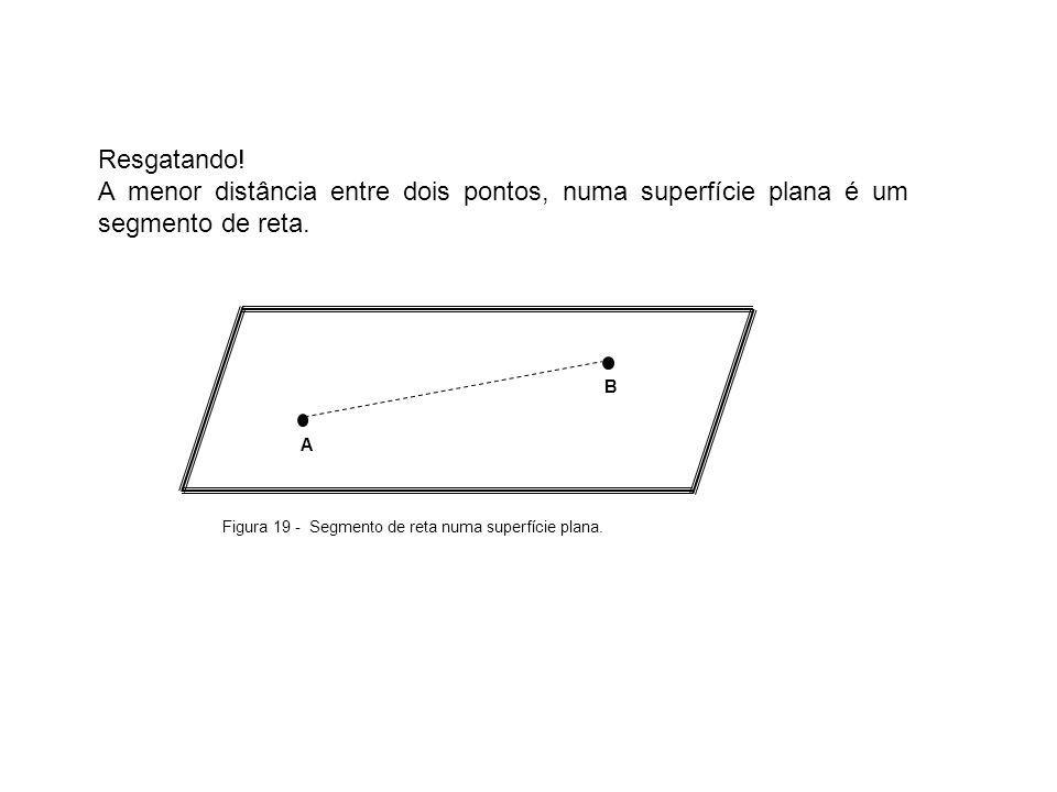 Resgatando! A menor distância entre dois pontos, numa superfície plana é um segmento de reta. A. B.