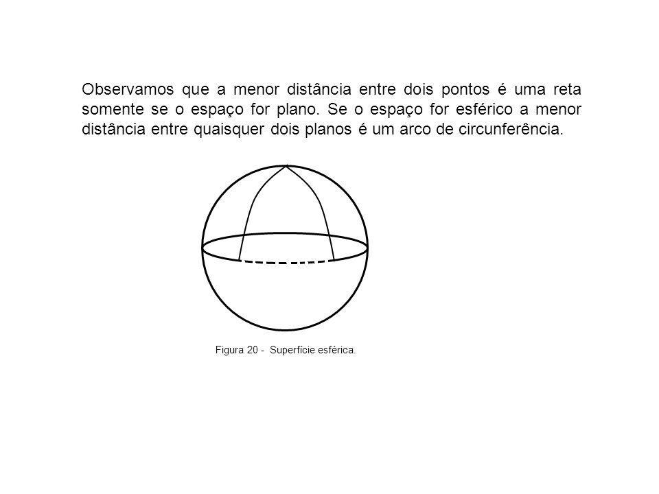 Observamos que a menor distância entre dois pontos é uma reta somente se o espaço for plano. Se o espaço for esférico a menor distância entre quaisquer dois planos é um arco de circunferência.