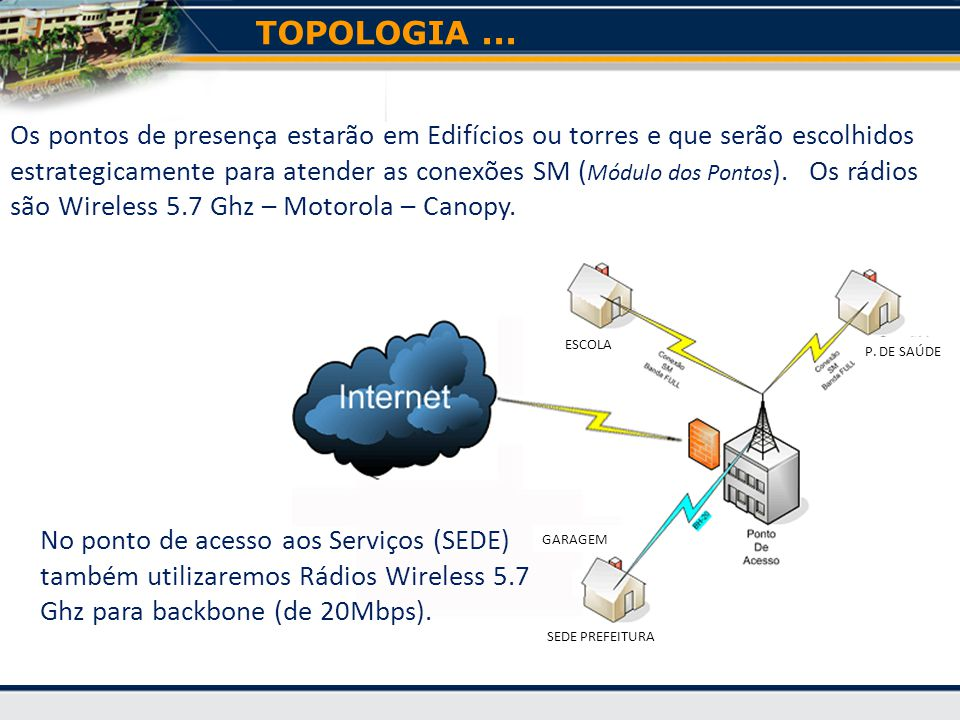 TOPOLOGIA ...