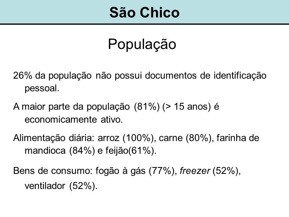 São Chico População. 26% da população não possui documentos de identificação pessoal.