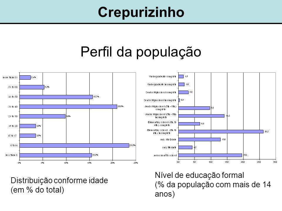 Crepurizinho Perfil da população