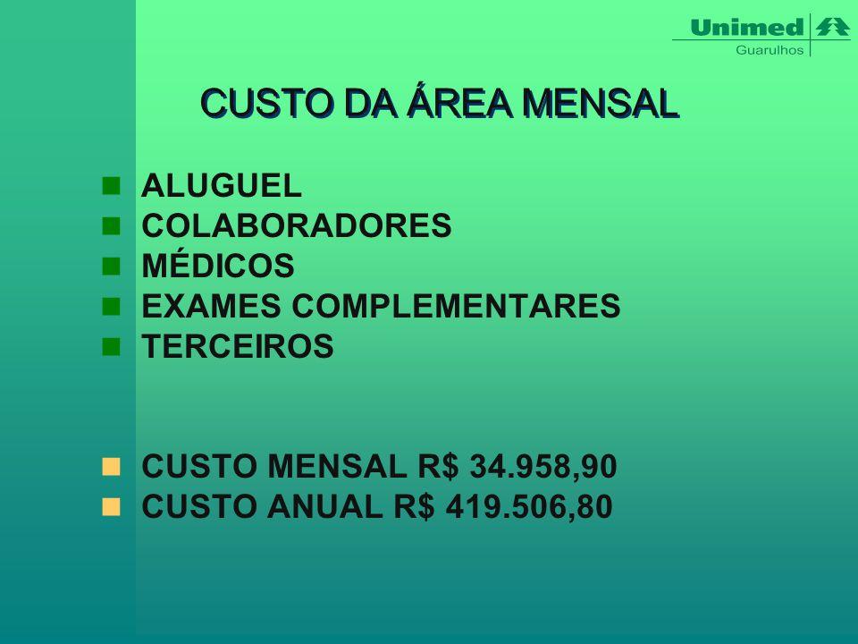 CUSTO DA ÁREA MENSAL ALUGUEL COLABORADORES MÉDICOS