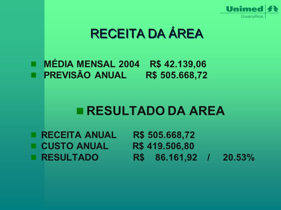 RECEITA DA ÁREA RESULTADO DA AREA MÉDIA MENSAL 2004 R$ 42.139,06