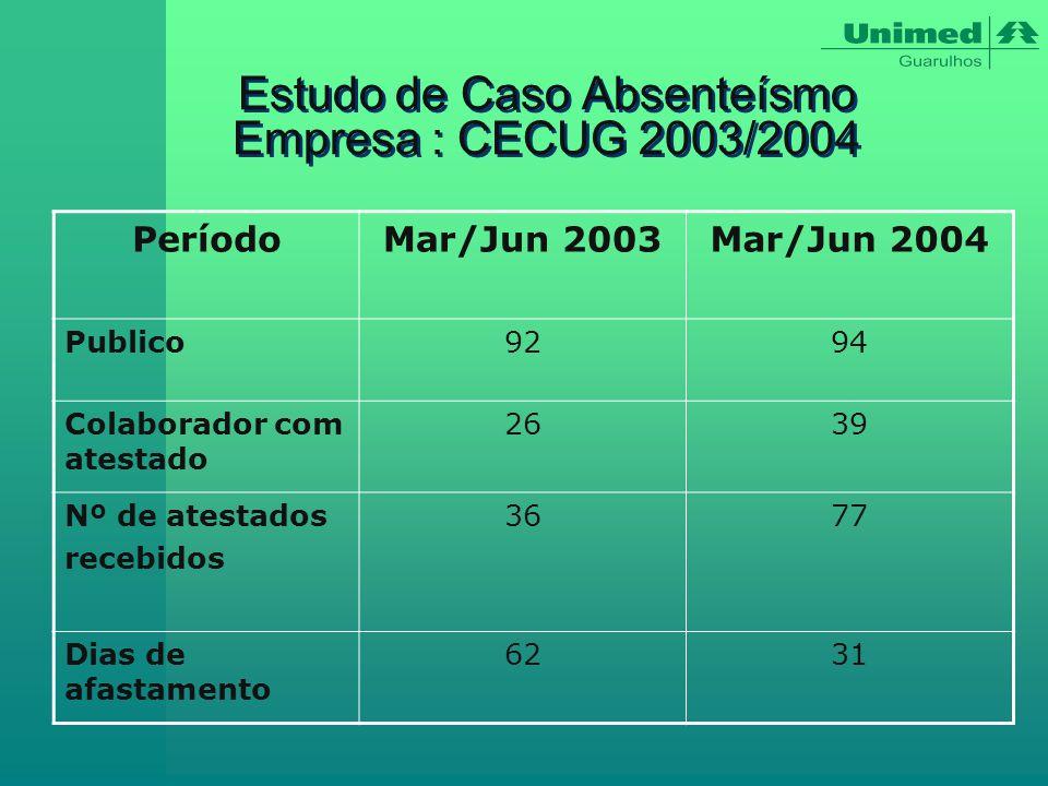 Estudo de Caso Absenteísmo Empresa : CECUG 2003/2004