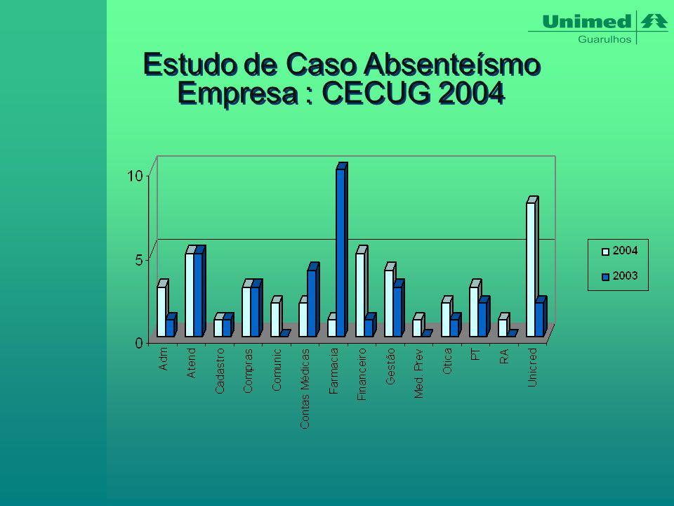 Estudo de Caso Absenteísmo Empresa : CECUG 2004