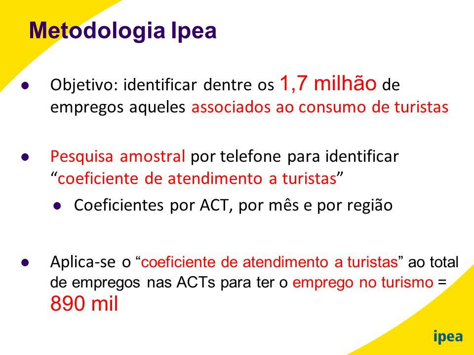 Metodologia Ipea Objetivo: identificar dentre os 1,7 milhão de empregos aqueles associados ao consumo de turistas.
