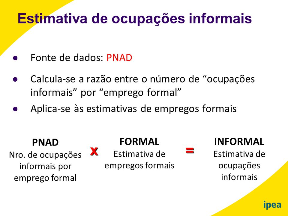 x = Estimativa de ocupações informais Fonte de dados: PNAD