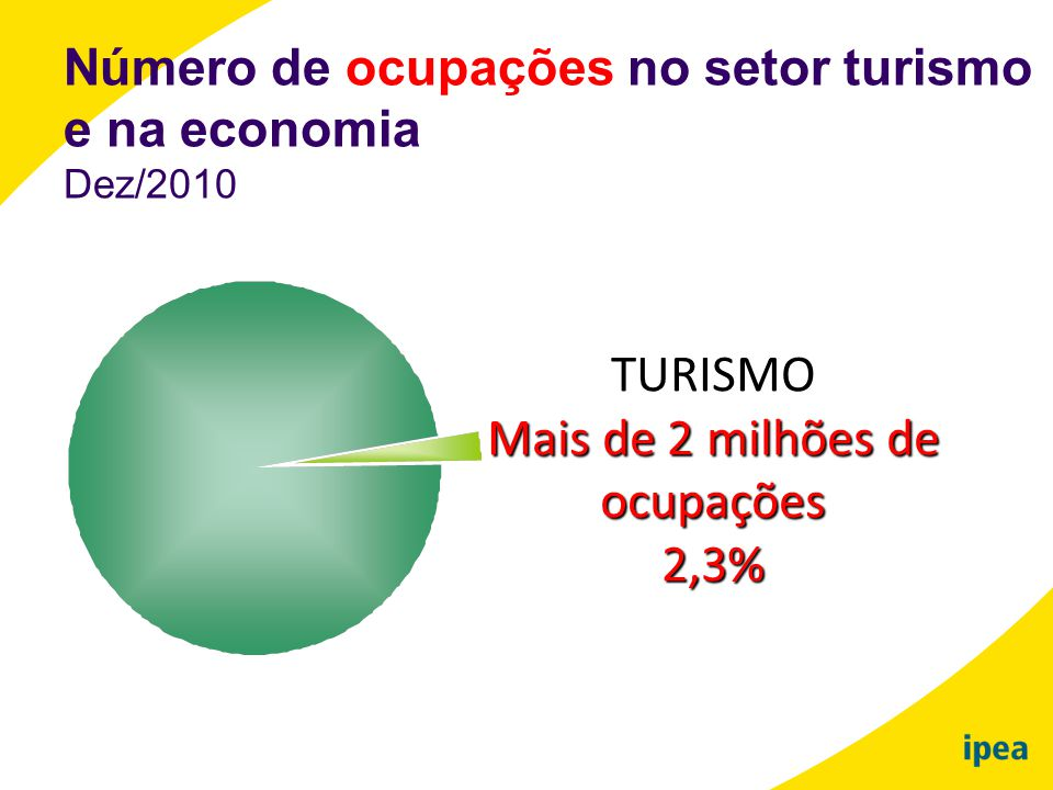 TURISMO Mais de 2 milhões de ocupações 2,3%