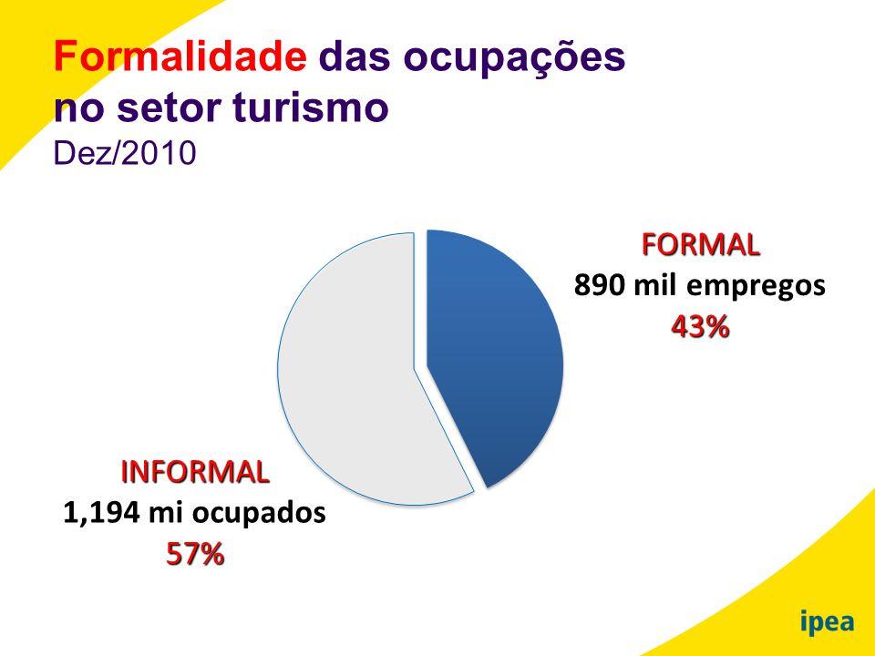 Formalidade das ocupações no setor turismo