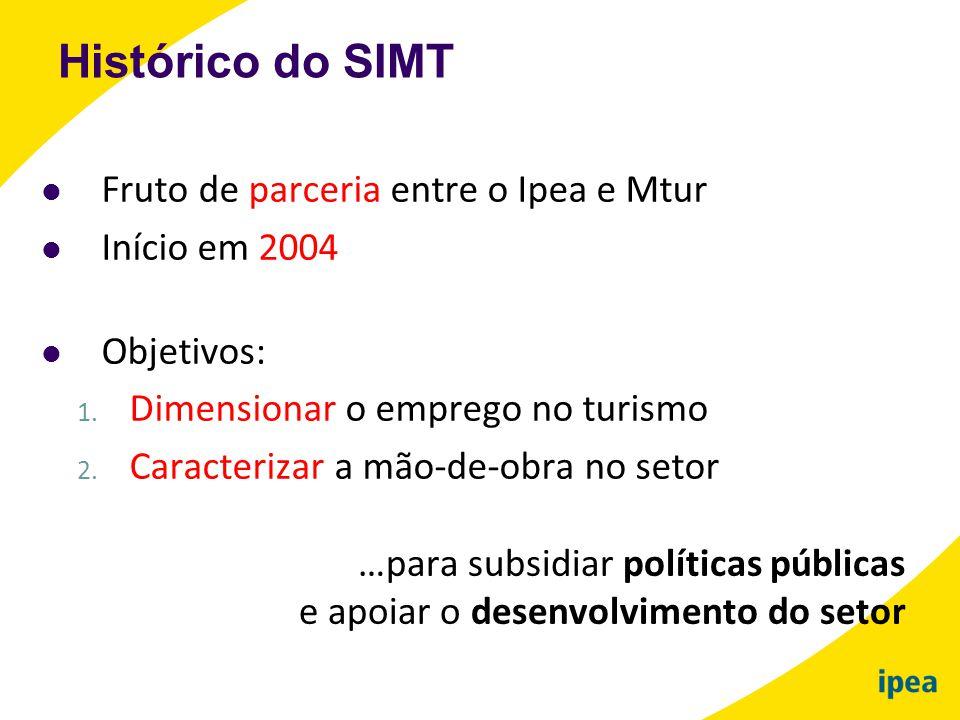 Histórico do SIMT Fruto de parceria entre o Ipea e Mtur Início em 2004