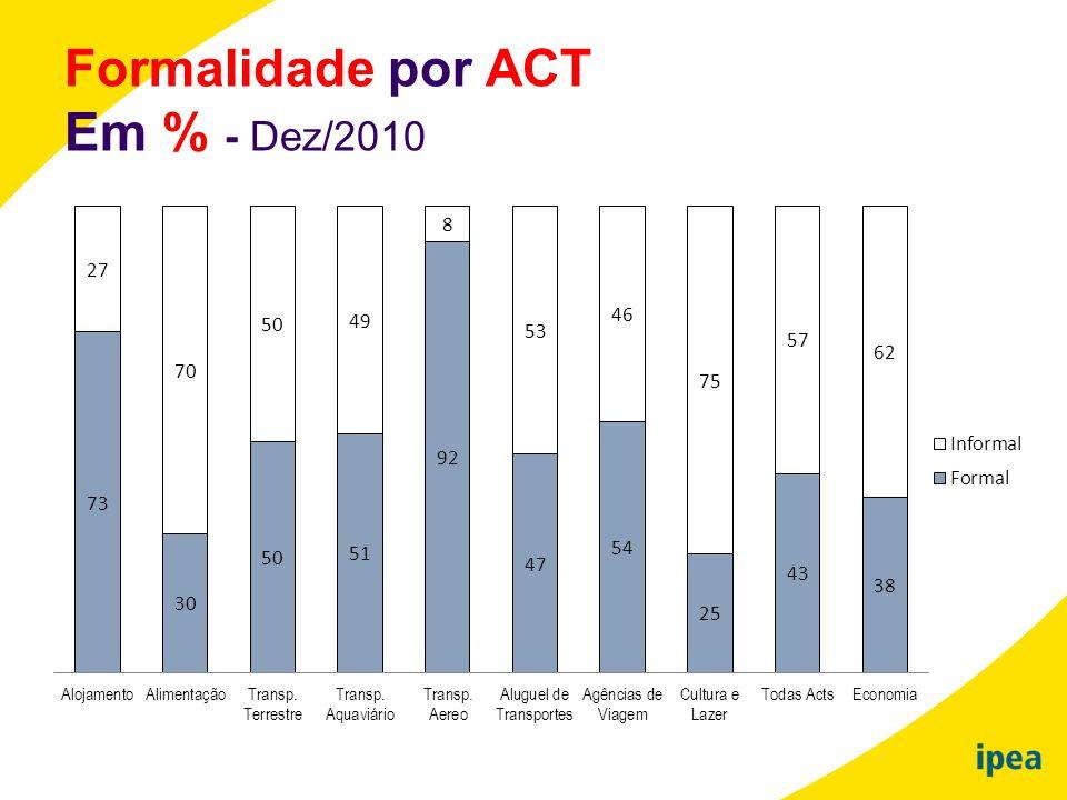 Formalidade por ACT Em % - Dez/2010