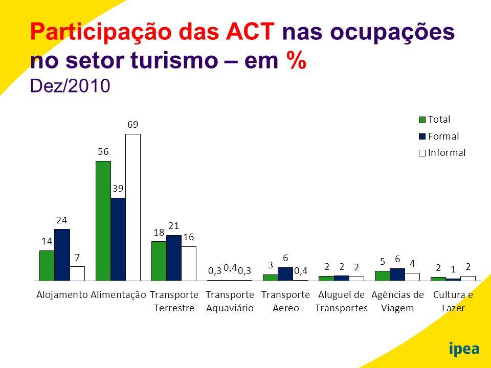 Participação das ACT nas ocupações no setor turismo – em %