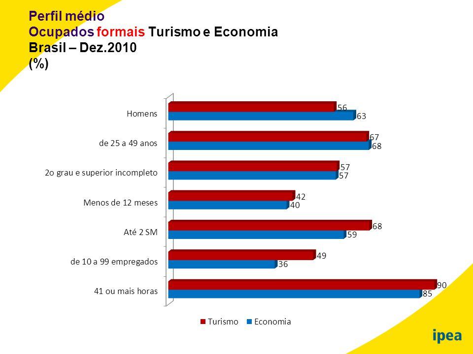 Perfil médio Ocupados formais Turismo e Economia Brasil – Dez.2010 (%)