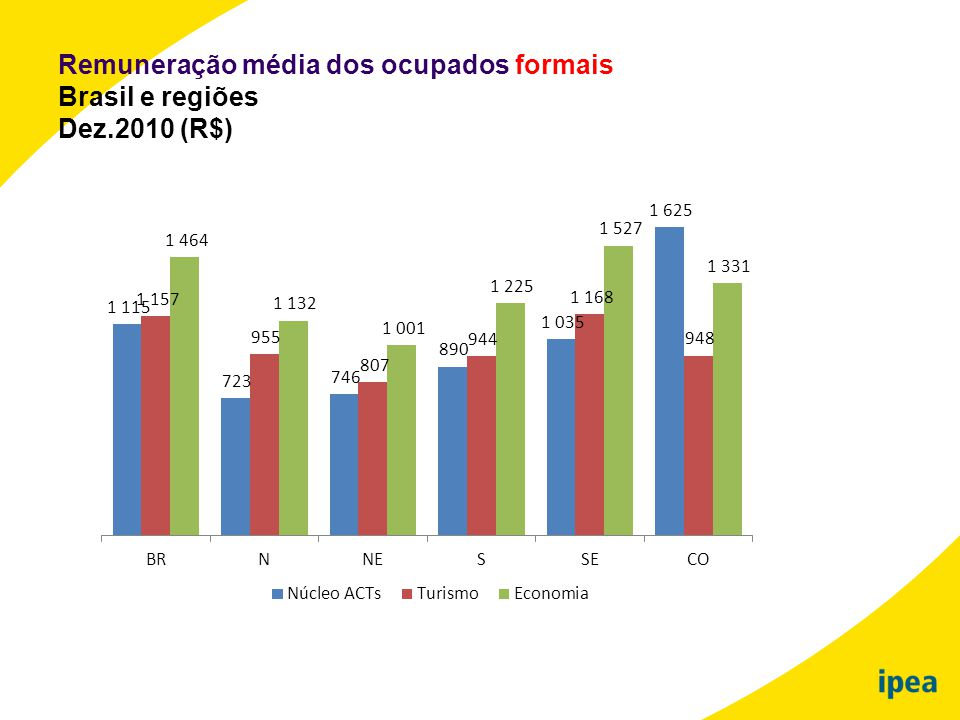 Remuneração média dos ocupados formais Brasil e regiões Dez.2010 (R$)