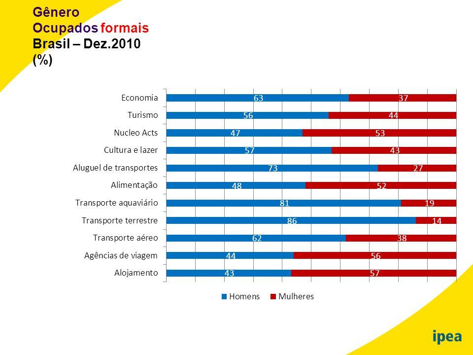 Gênero Ocupados formais Brasil – Dez.2010 (%)