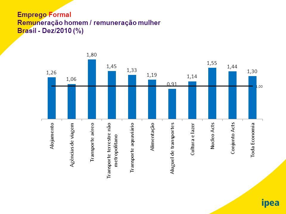 Emprego Formal Remuneração homem / remuneração mulher Brasil - Dez/2010 (%)