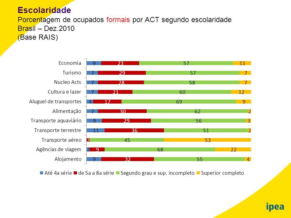 Escolaridade Porcentagem de ocupados formais por ACT segundo escolaridade Brasil – Dez.2010 (Base RAIS)