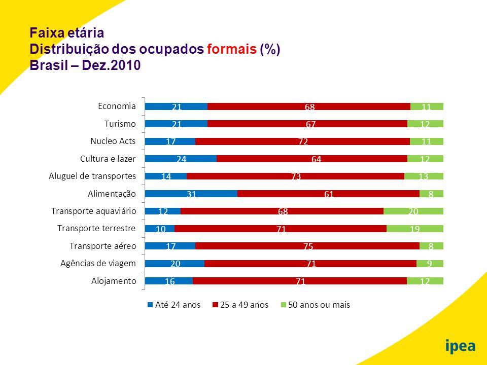 Faixa etária Distribuição dos ocupados formais (%) Brasil – Dez.2010