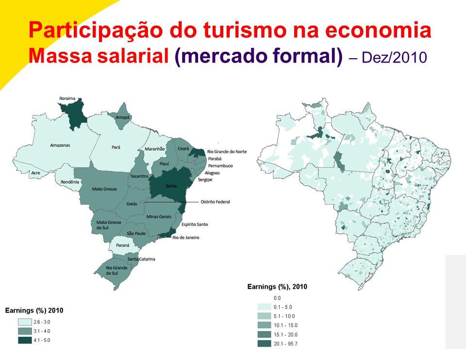 Participação do turismo na economia