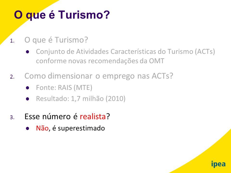 O que é Turismo O que é Turismo Como dimensionar o emprego nas ACTs