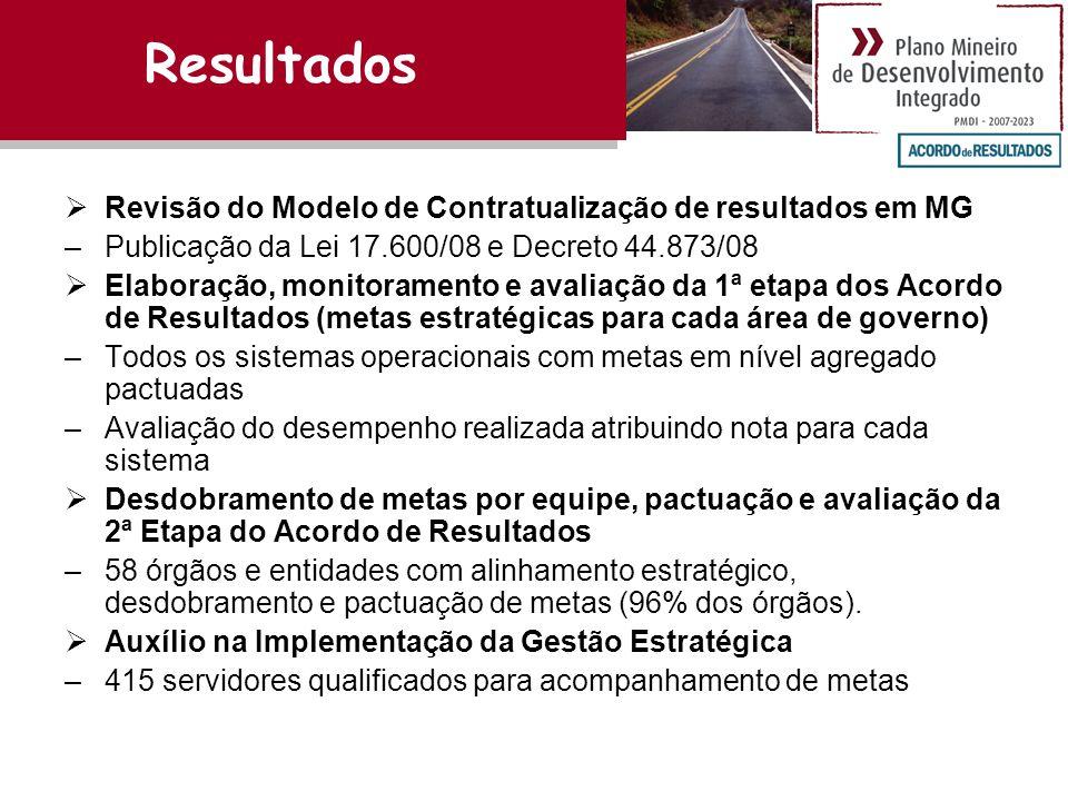 Resultados Revisão do Modelo de Contratualização de resultados em MG