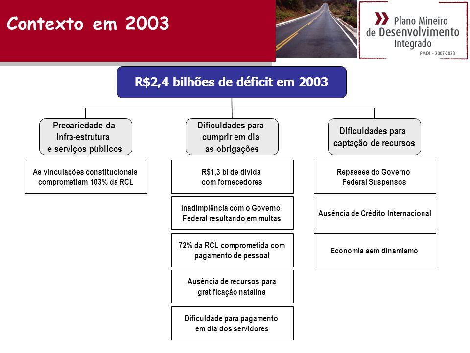 Contexto em 2003 R$2,4 bilhões de déficit em 2003 Precariedade da