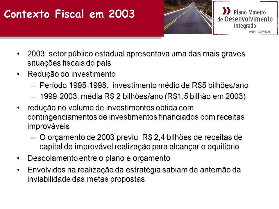 Contexto Fiscal em 2003 2003: setor público estadual apresentava uma das mais graves situações fiscais do país.