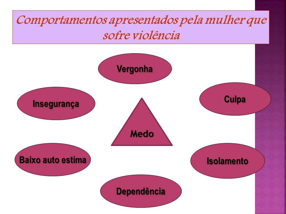 Comportamentos apresentados pela mulher que sofre violência