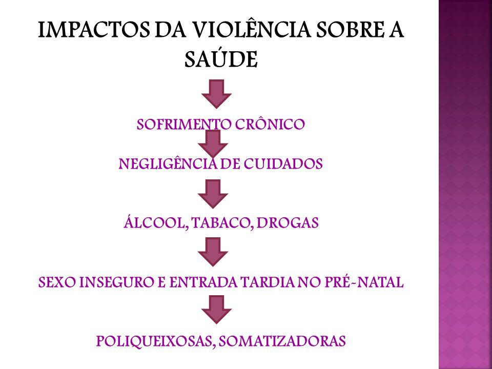 IMPACTOS DA VIOLÊNCIA SOBRE A SAÚDE