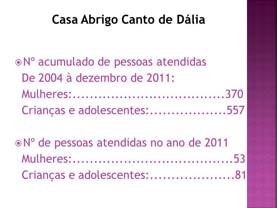 Casa Abrigo Canto de Dália