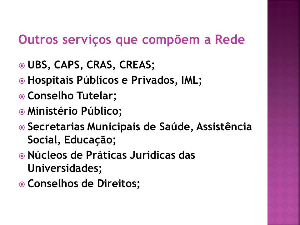 Outros serviços que compõem a Rede