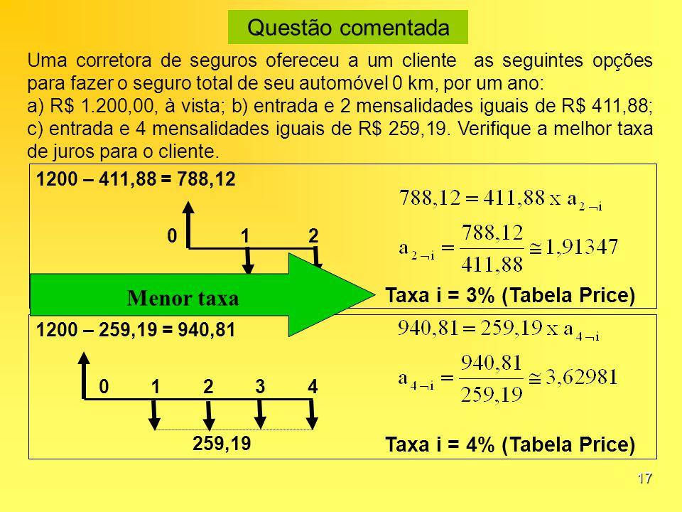 Taxa i = 3% (Tabela Price) Taxa i = 4% (Tabela Price)