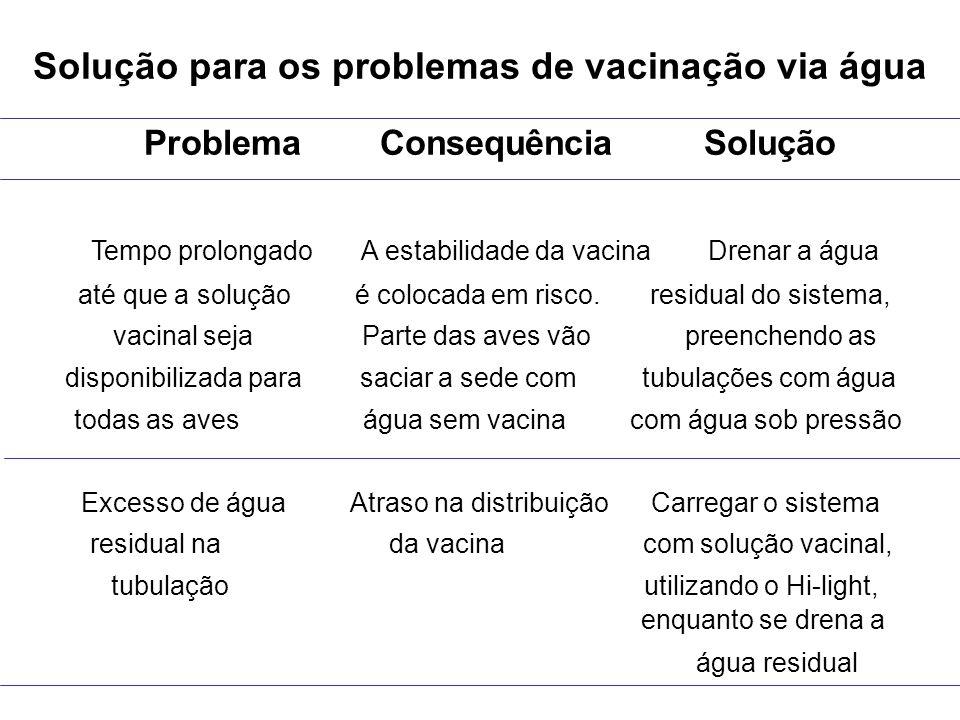 Solução para os problemas de vacinação via água