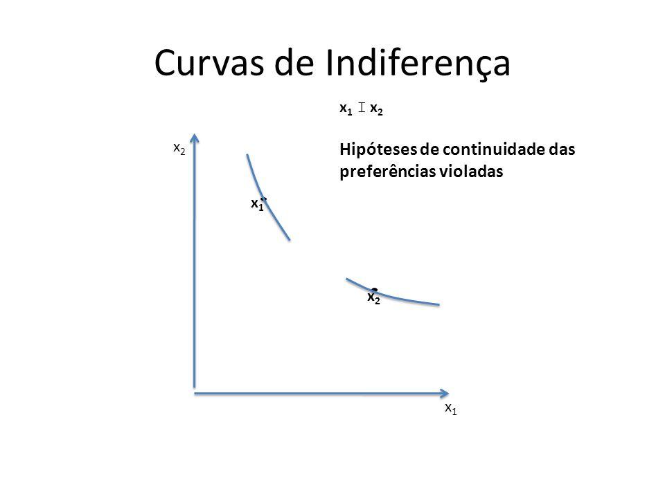 Curvas de Indiferença x1 I x2 Hipóteses de continuidade das preferências violadas x1 x2 x1 x2
