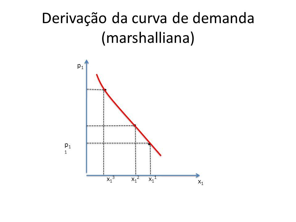 Derivação da curva de demanda (marshalliana)