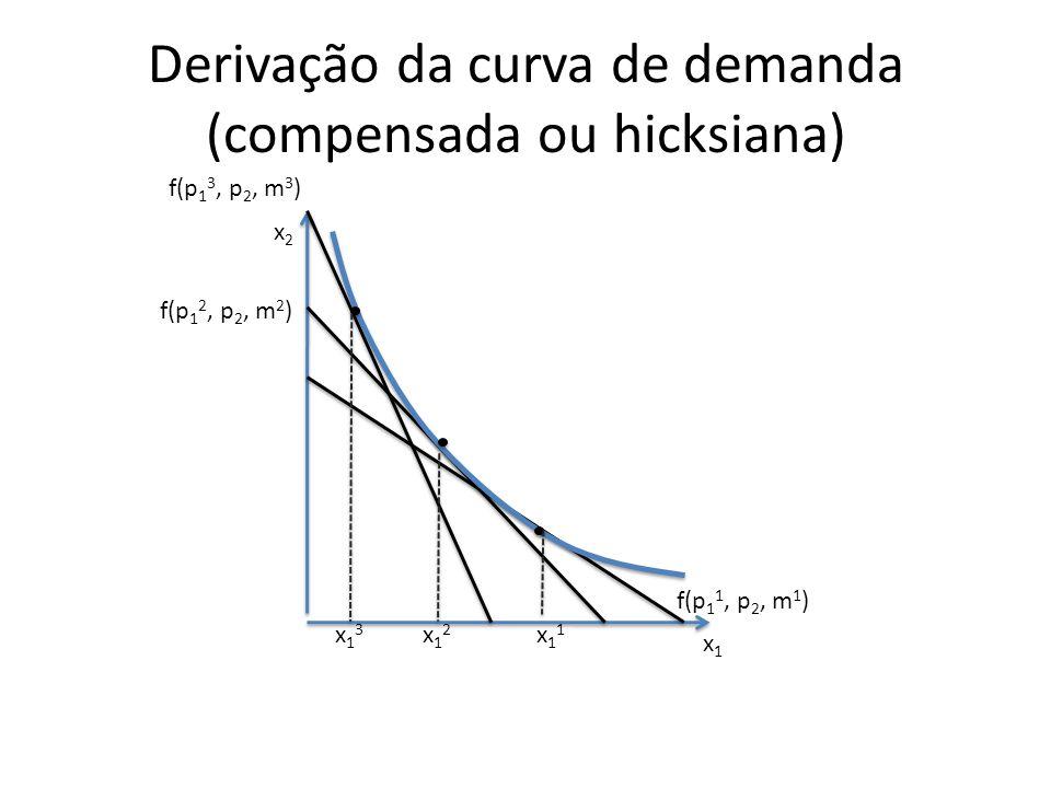 Derivação da curva de demanda (compensada ou hicksiana)
