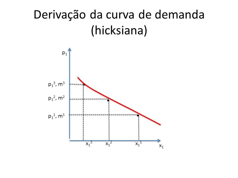 Derivação da curva de demanda (hicksiana)
