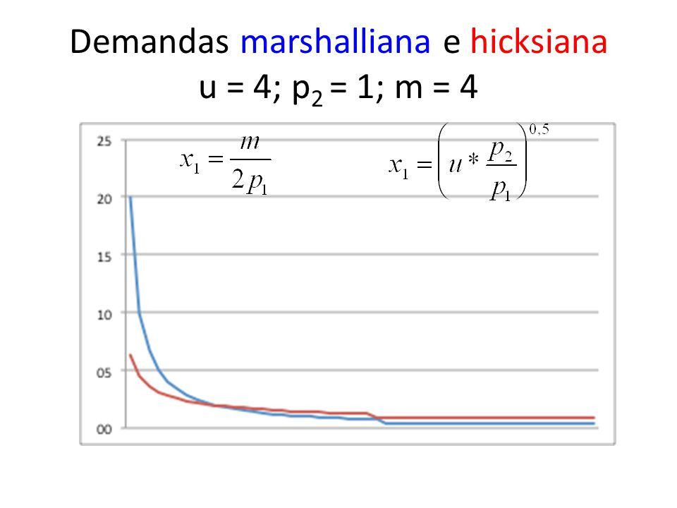 Demandas marshalliana e hicksiana u = 4; p2 = 1; m = 4