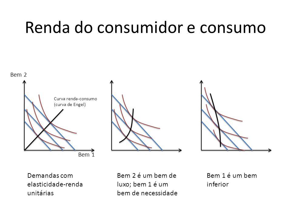 Renda do consumidor e consumo